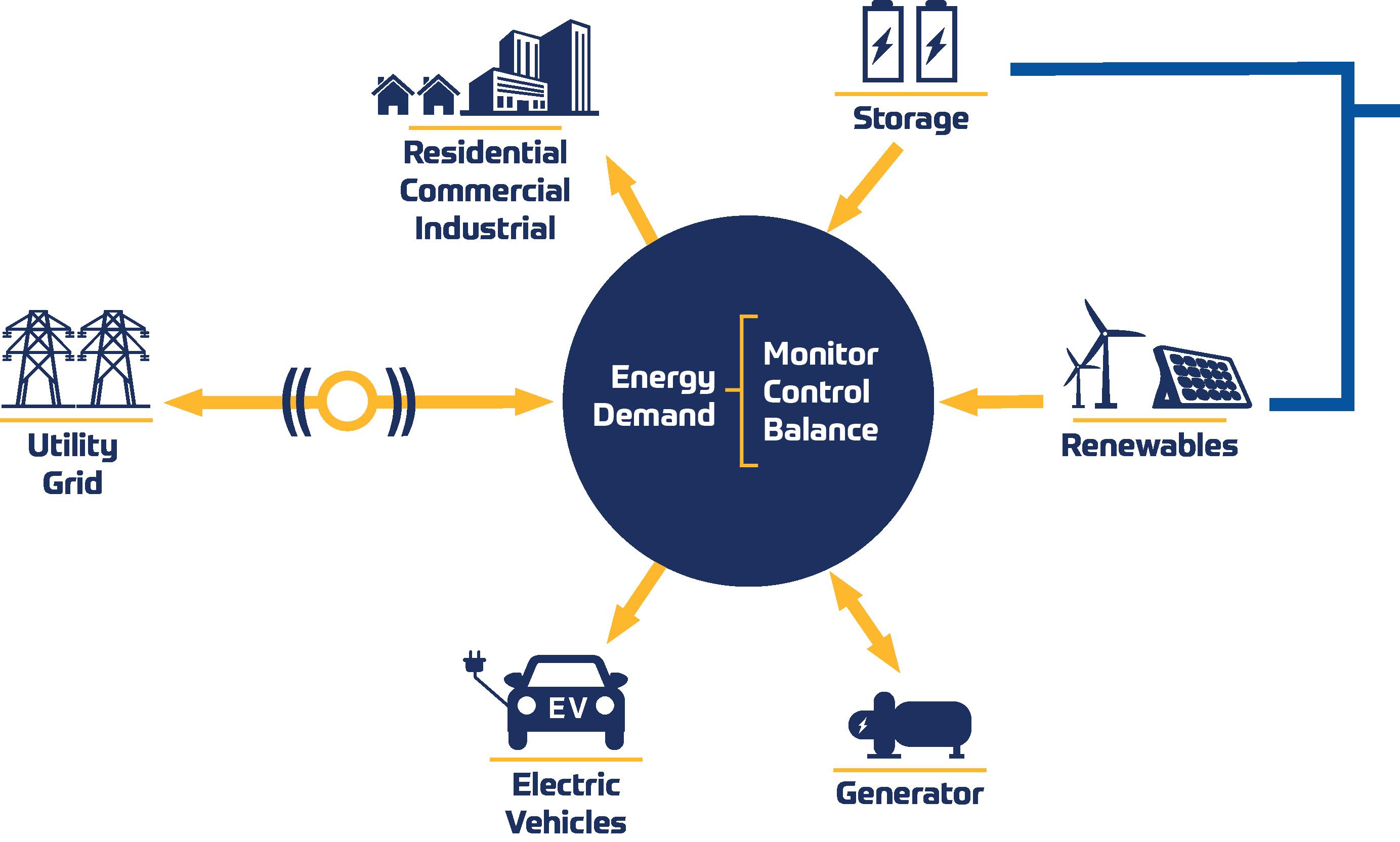 Microgrid Energy & Storage
