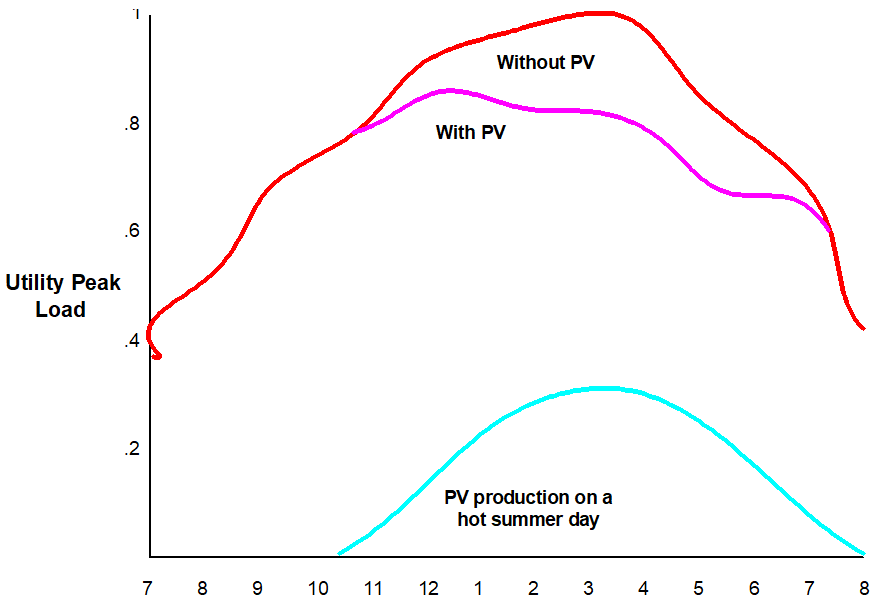 Utility Peak Load By Production