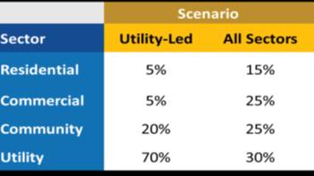 Solar Sectors and Scenarios
