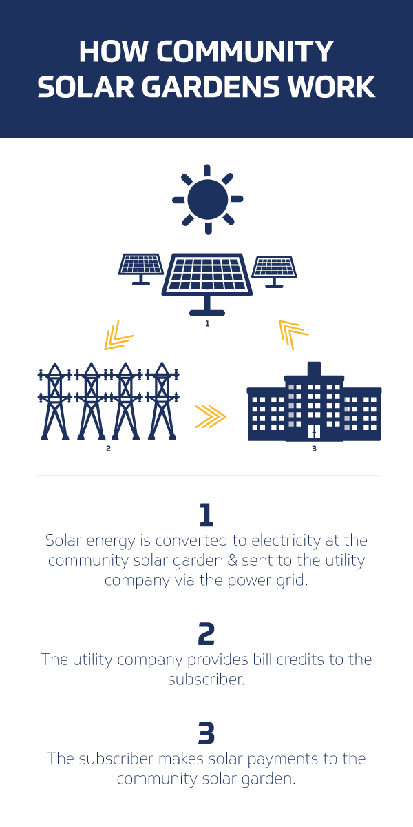 How Community Solar Gardens Work