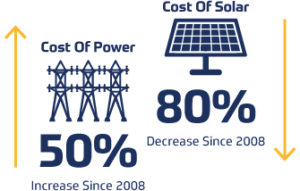 Illustration of power costs vs. solar costs since 2008.