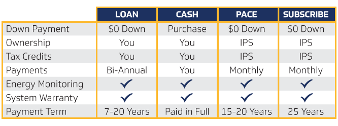 Impact Power Solutions Financing Options