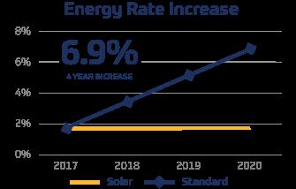 Graph of solar energy rate increase VS. Standard